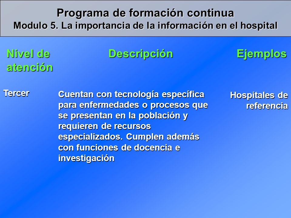 Paciente de emergencia Servicio de emergencia Se hospitaliza.