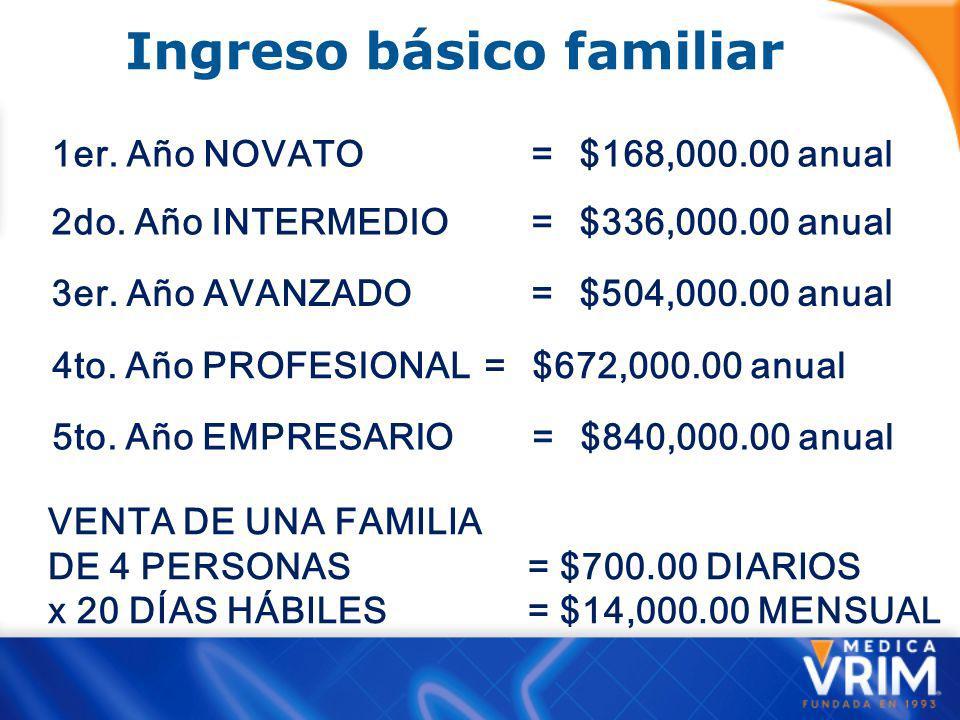 Ingreso básico familiar 1er.Año NOVATO = $168,000.00 anual 2do.