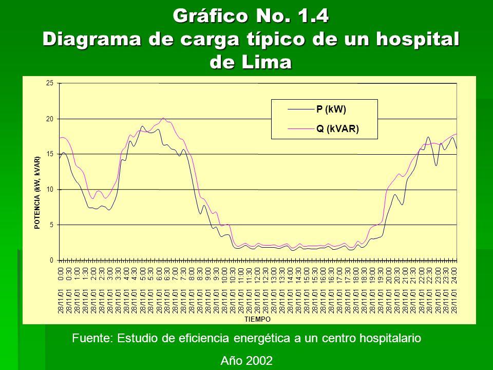 Gráfico No. 1.4 Diagrama de carga típico de un hospital de Lima 0 5 10 15 20 25 TIEMPO POTENCIA (kW, kVAR) P (kW) Q (kVAR) Fuente: Estudio de eficienc