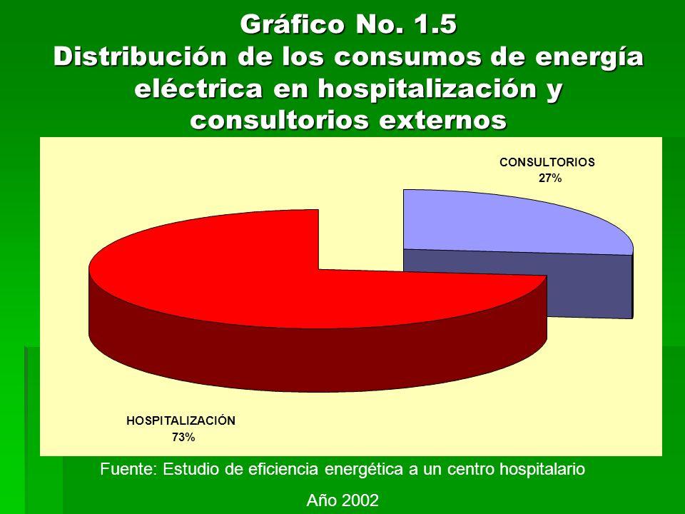 Gráfico No. 1.5 Distribución de los consumos de energía eléctrica en hospitalización y consultorios externos CONSULTORIOS 27% HOSPITALIZACIÓN 73% Fuen
