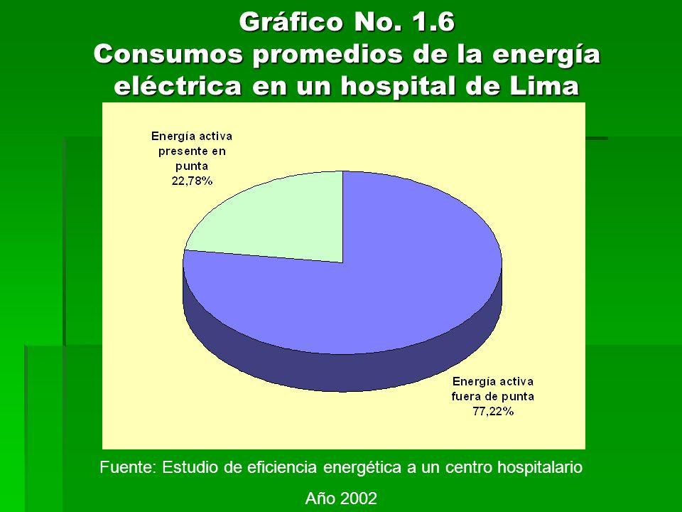 Gráfico No. 1.6 Consumos promedios de la energía eléctrica en un hospital de Lima Fuente: Estudio de eficiencia energética a un centro hospitalario Añ