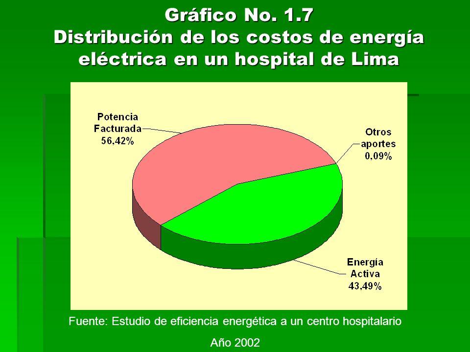 Gráfico No. 1.7 Distribución de los costos de energía eléctrica en un hospital de Lima Fuente: Estudio de eficiencia energética a un centro hospitalar