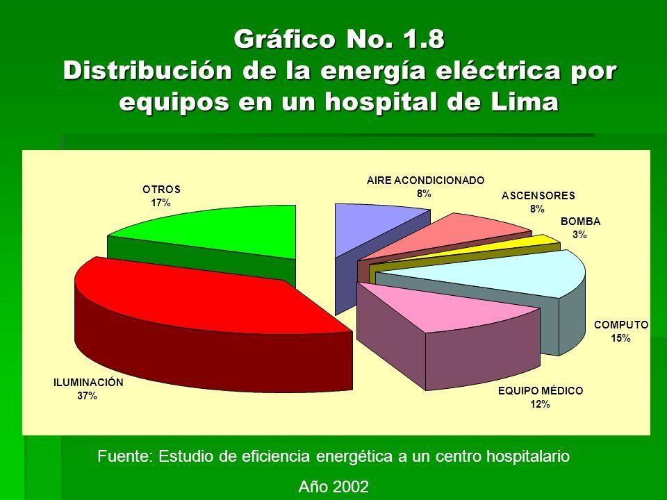 Gráfico No. 1.8 Distribución de la energía eléctrica por equipos en un hospital de Lima AIRE ACONDICIONADO 8% ASCENSORES 8% BOMBA 3% COMPUTO 15% EQUIP