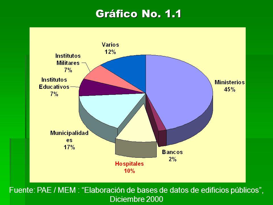 Gráfico No. 1.1 Fuente: PAE / MEM : Elaboración de bases de datos de edificios públicos, Diciembre 2000
