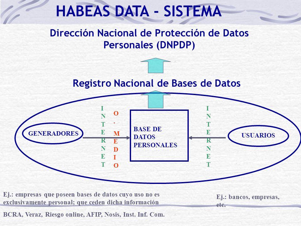 HABEAS DATA - SISTEMA GENERADORES USUARIOS BASE DE DATOS PERSONALES INTERNETINTERNET O.MEDIOO.MEDIO Ej.: empresas que poseen bases de datos cuyo uso n