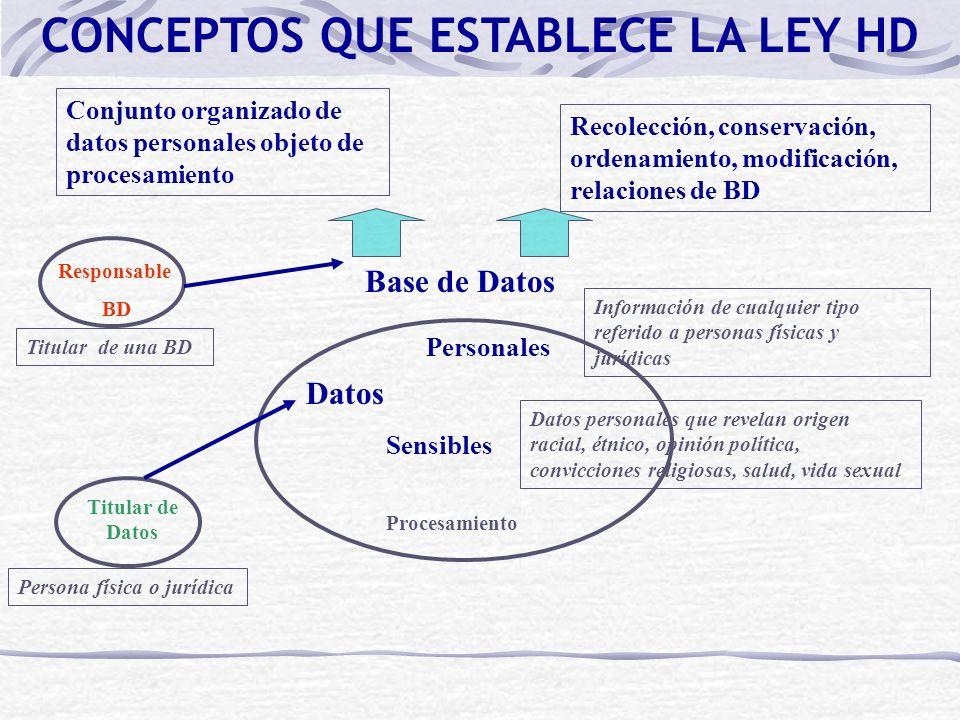 Responsable BD Datos Personales Sensibles Procesamiento Titular de Datos Base de Datos CONCEPTOS QUE ESTABLECE LA LEY HD Información de cualquier tipo