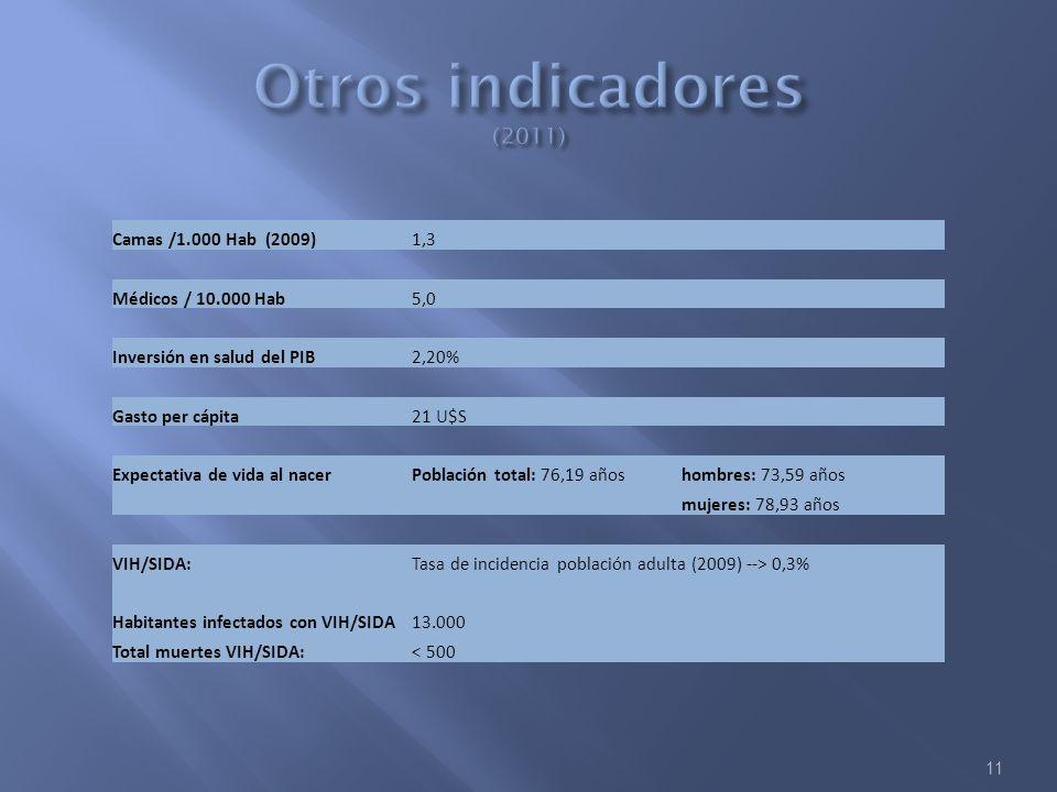 11 Camas /1.000 Hab (2009)1,3 Médicos / 10.000 Hab5,0 Inversión en salud del PIB2,20% Gasto per cápita21 U$S Expectativa de vida al nacerPoblación tot
