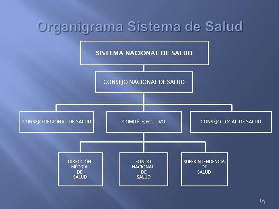 16 SISTEMA NACIONAL DE SALUD CONSEJO REGIONAL DE SALUD FONDO NACIONAL DE SALUD DIRECCIÓN MÉDICA DE SALUD SUPERINTENDENCIA DE SALUD CONSEJO NACIONAL DE