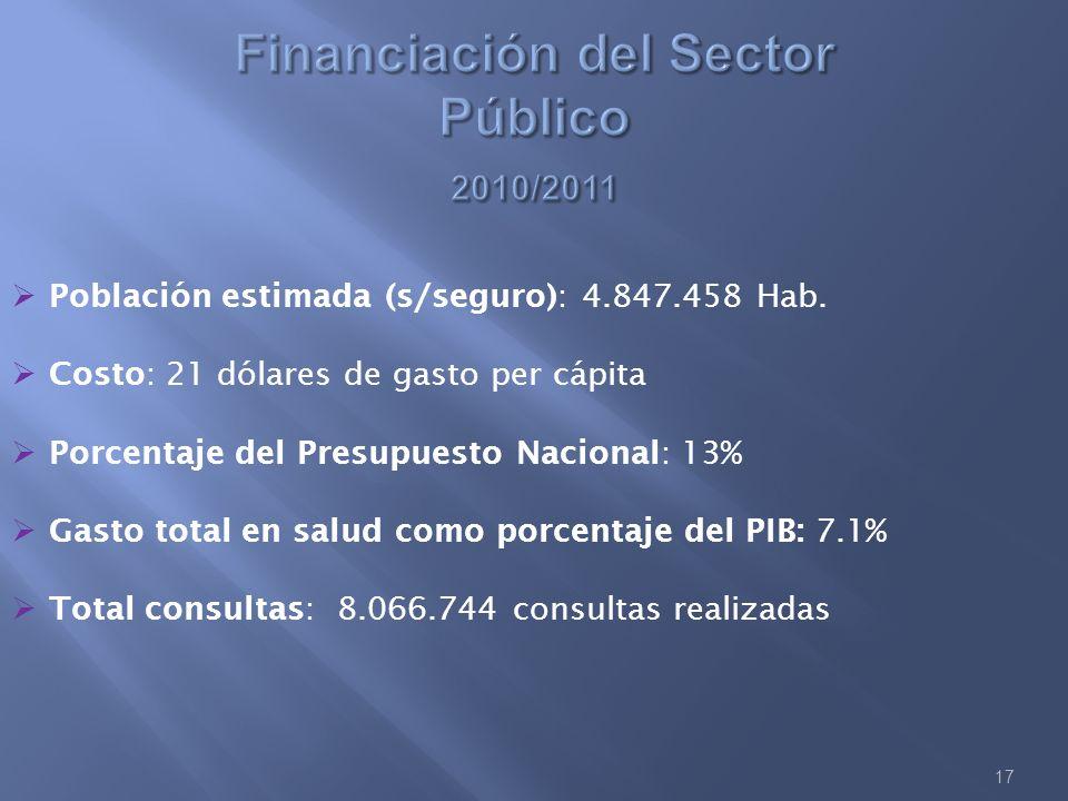17 Población estimada (s/seguro): 4.847.458 Hab. Costo: 21 dólares de gasto per cápita Porcentaje del Presupuesto Nacional: 13% Gasto total en salud c