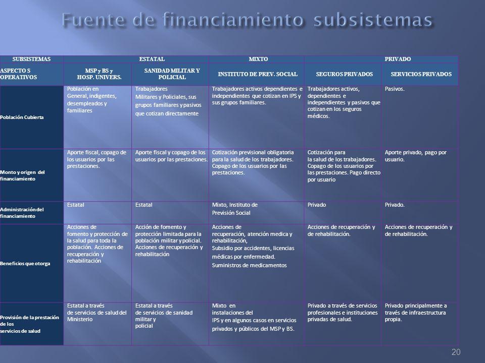 20 SUBSISTEMASESTATALMIXTOPRIVADO ASPECTO S OPERATIVOS MSP y BS y HOSP. UNIVERS. SANIDAD MILITAR Y POLICIAL INSTITUTO DE PREV. SOCIALSEGUROS PRIVADOSS