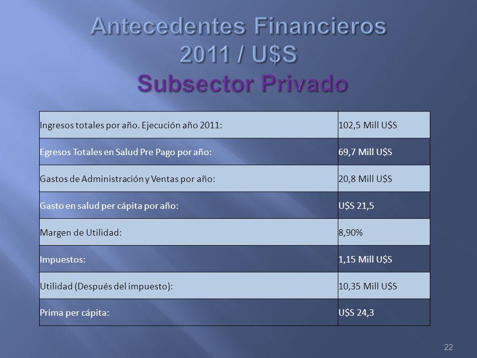 22 Ingresos totales por año. Ejecución año 2011:102,5 Mill U$S Egresos Totales en Salud Pre Pago por año:69,7 Mill U$S Gastos de Administración y Vent