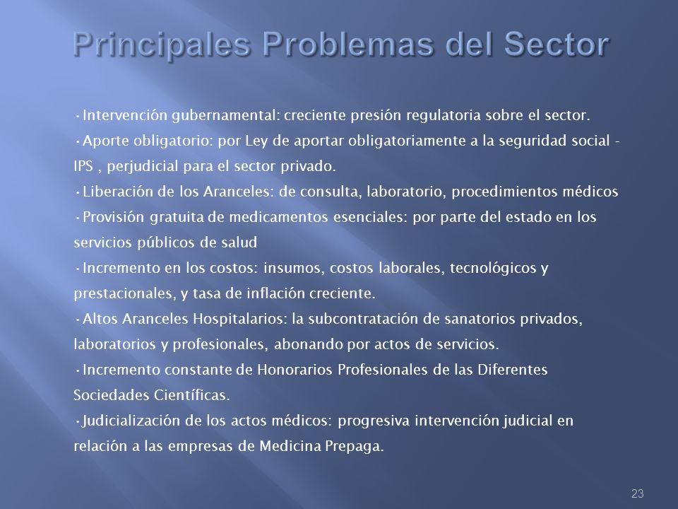 23 Intervención gubernamental: creciente presión regulatoria sobre el sector. Aporte obligatorio: por Ley de aportar obligatoriamente a la seguridad s