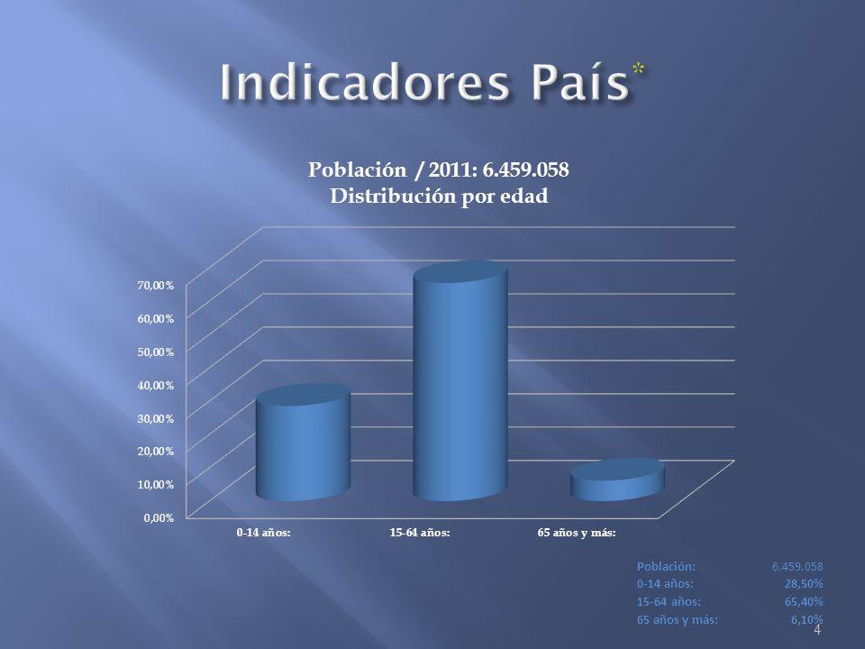 4 Población:6.459.058 0-14 años:28,50% 15-64 años:65,40% 65 años y más:6,10%