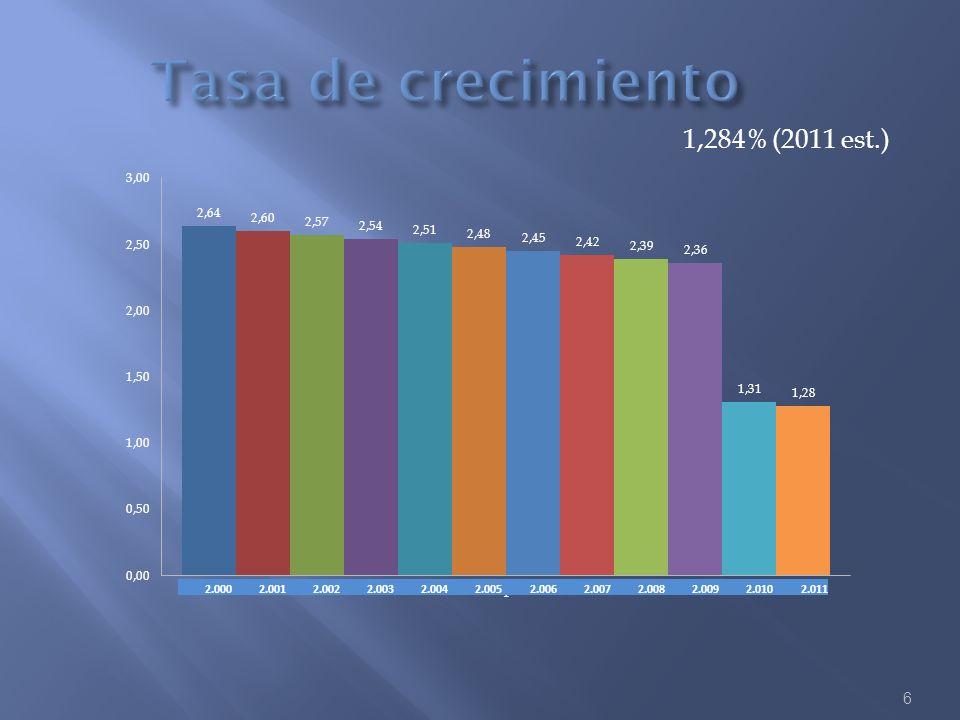 1,284% (2011 est.) 6 2.0002.0012.0022.0032.0042.0052.0062.0072.0082.0092.0102.011