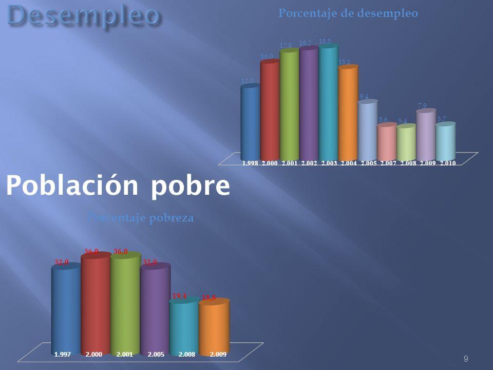 9 Población pobre 1.9982.0002.0012.0022.0032.0042.0052.0072.0082.0092.010 1.9972.0002.0012.0052.0082.009