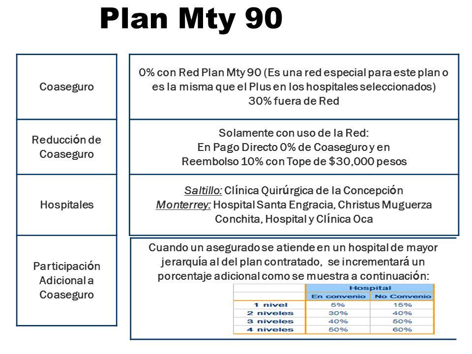 Plan Mty 90 Coaseguro 0% con Red Plan Mty 90 (Es una red especial para este plan o es la misma que el Plus en los hospitales seleccionados) 30% fuera