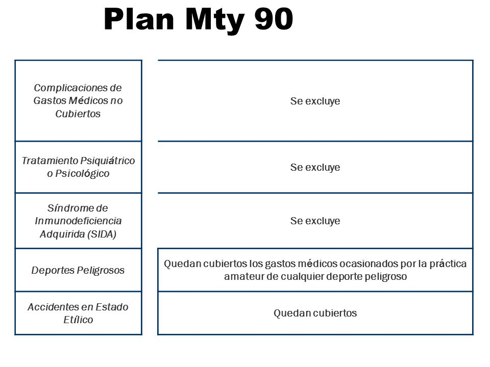 Plan Mty 90 Complicaciones de Gastos M é dicos no Cubiertos Se excluye Tratamiento Psiqui á trico o Psicol ó gico Se excluye S í ndrome de Inmunodefic