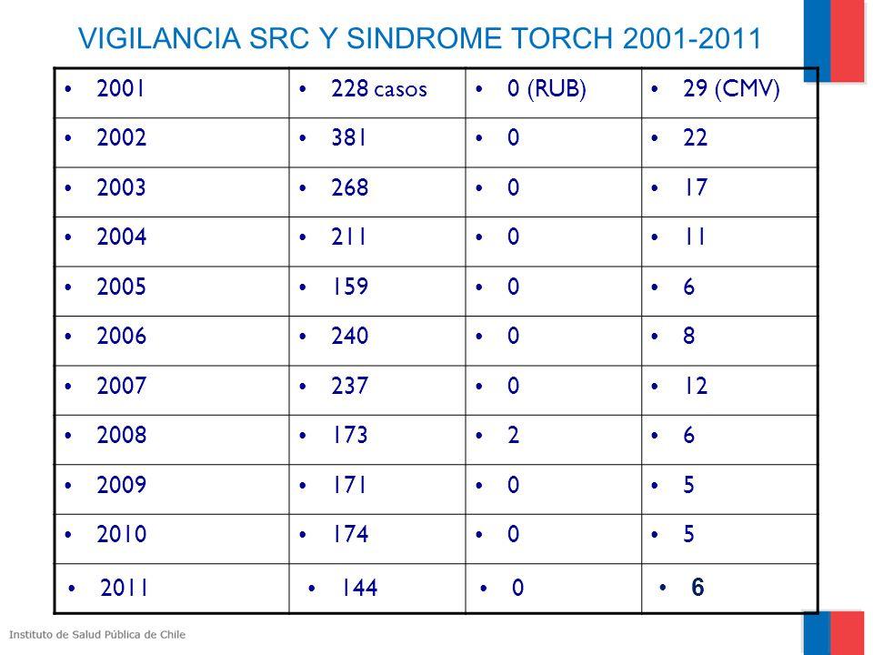 VIGILANCIA SRC Y SINDROME TORCH 2001-2011 2001228 casos0 (RUB)29 (CMV) 2002381022 2003268017 2004211011 200515906 200624008 2007237012 200817326 200917105 201017405 20111440 6