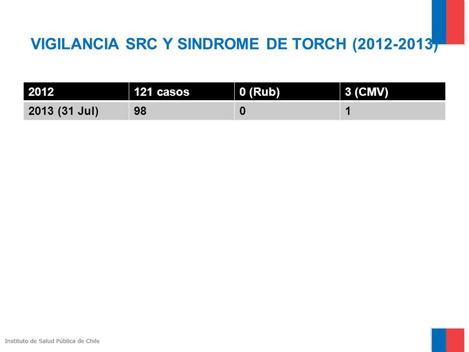 VIGILANCIA SRC Y SINDROME DE TORCH (2012-2013) 2012121 casos0 (Rub)3 (CMV) 2013 (31 Jul)9801