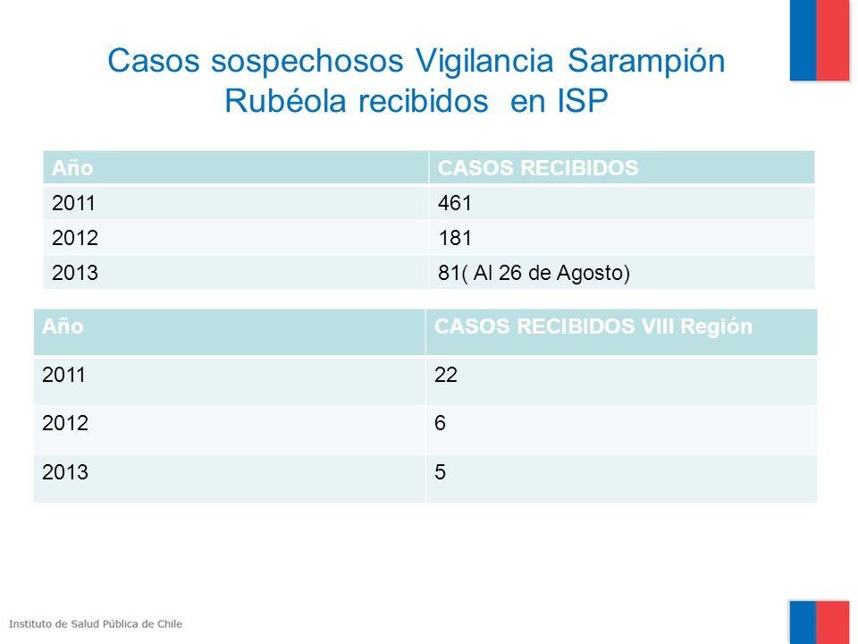 Casos sospechosos Vigilancia Sarampión Rubéola recibidos en ISP AñoCASOS RECIBIDOS 2011461 2012181 201381( Al 26 de Agosto) AñoCASOS RECIBIDOS VIII Región 201122 20126 20135
