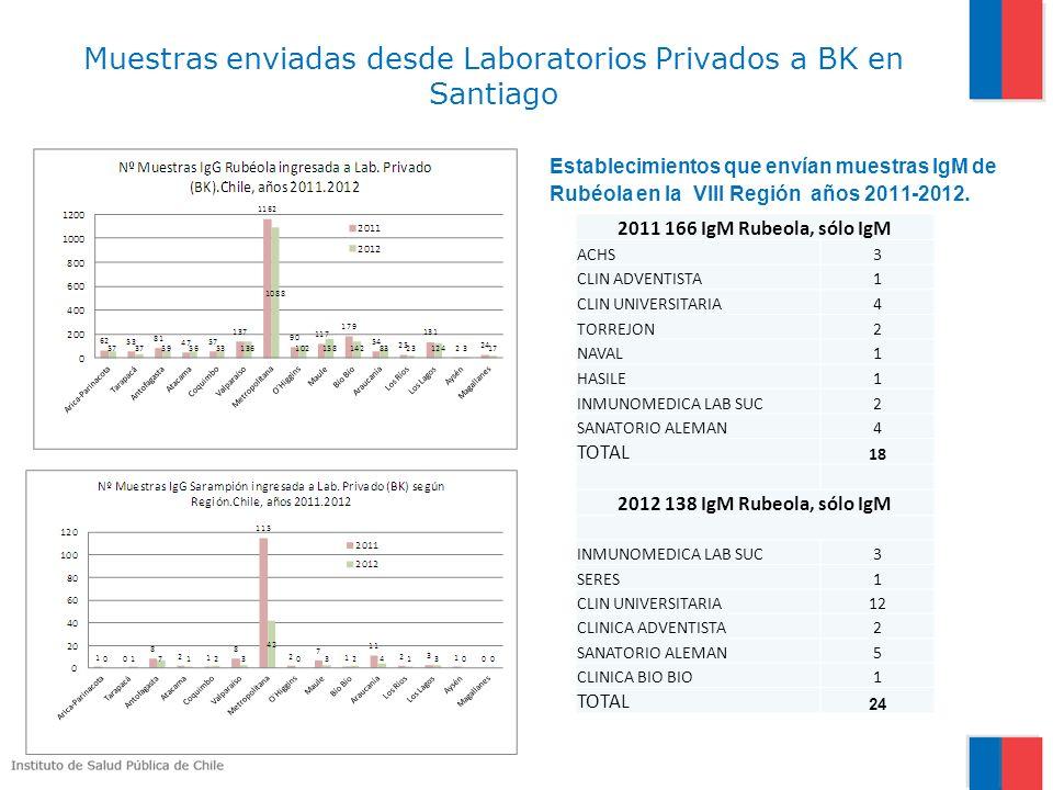 Muestras enviadas desde Laboratorios Privados a BK en Santiago Establecimientos que envían muestras IgM de Rubéola en la VIII Región años 2011-2012.