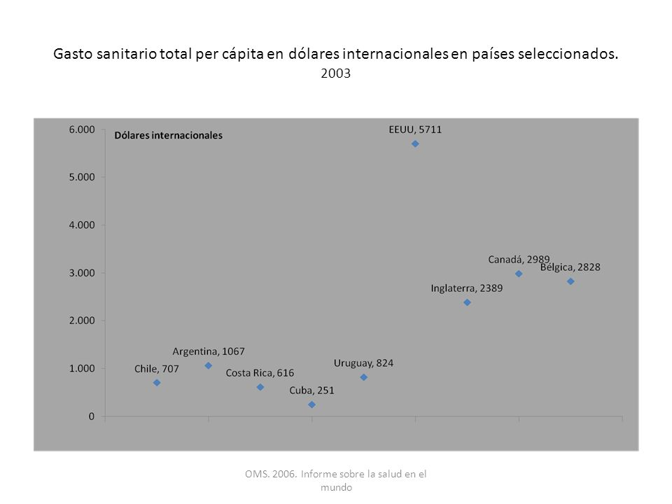 Gross National Income per cápita and Life Expectancy.