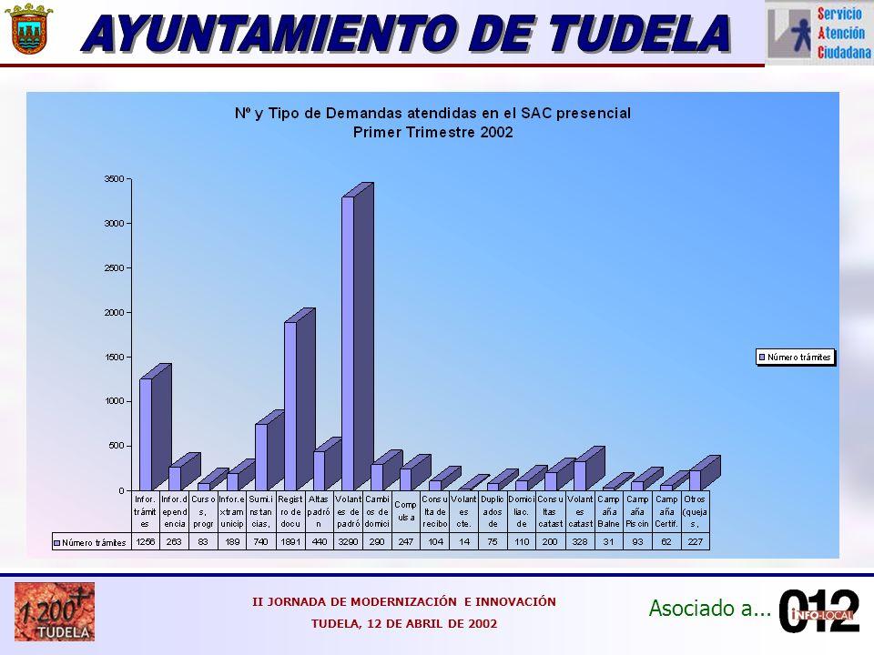 Asociado a... II JORNADA DE MODERNIZACIÓN E INNOVACIÓN TUDELA, 12 DE ABRIL DE 2002