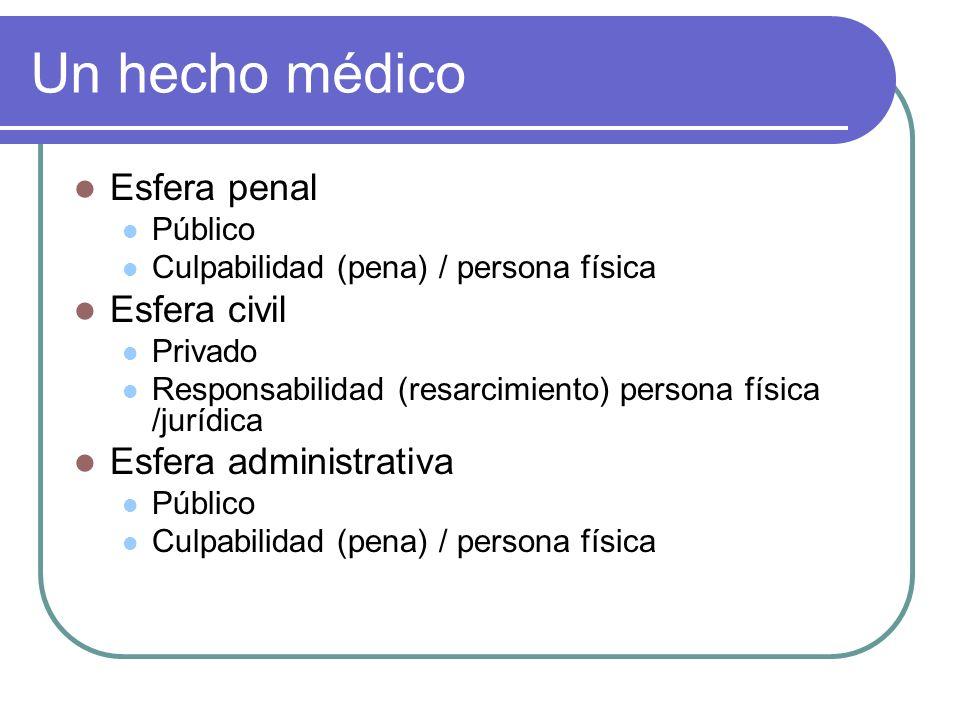 Un hecho médico Esfera penal Público Culpabilidad (pena) / persona física Esfera civil Privado Responsabilidad (resarcimiento) persona física /jurídic