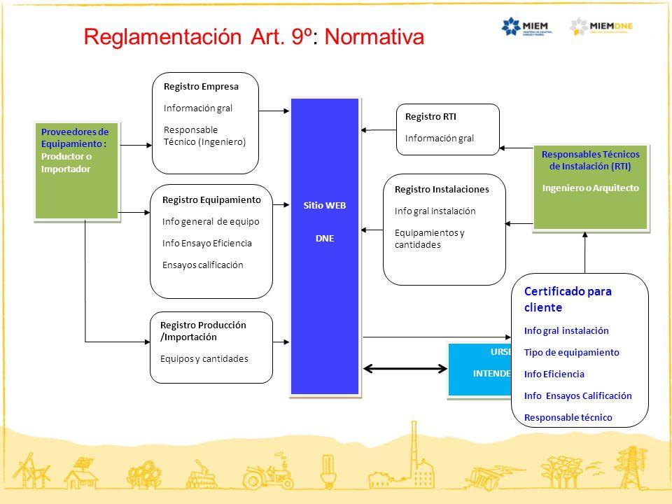 Reglamentación Art. 9º: Normativa Responsables Técnicos de Instalación (RTI) Ingeniero o Arquitecto Responsables Técnicos de Instalación (RTI) Ingenie