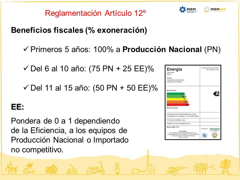 Reglamentación Artículo 12º Beneficios fiscales (% exoneración) Primeros 5 años: 100% a Producción Nacional (PN) Del 6 al 10 año: (75 PN + 25 EE)% Del