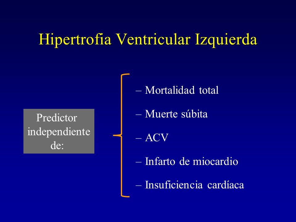 Hipertrofia Ventricular Izquierda –Mortalidad total –Muerte súbita –ACV –Infarto de miocardio –Insuficiencia cardíaca Predictor independiente de: