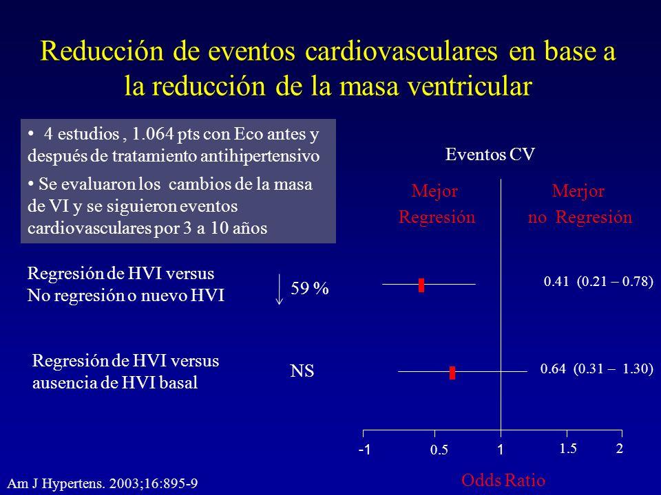 Reducción de eventos cardiovasculares en base a la reducción de la masa ventricular 1 1.52 0.5 Merjor no Regresión Mejor Regresión Odds Ratio 4 estudi