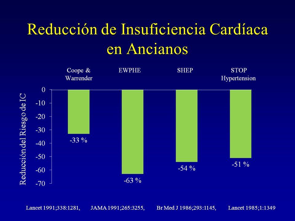Reducción de Insuficiencia Cardíaca en Ancianos Reducción del Riesgo de IC Lancet 1991;338:1281, JAMA 1991;265:3255, Br Med J 1986;293:1145, Lancet 19