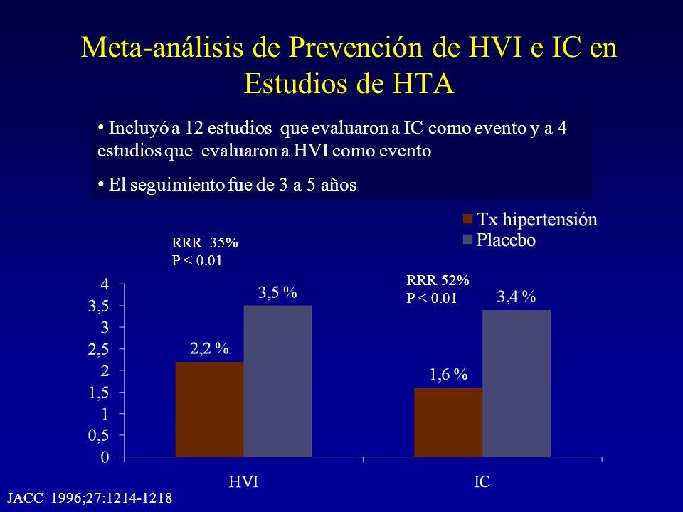 Meta-análisis de Prevención de HVI e IC en Estudios de HTA Incluyó a 12 estudios que evaluaron a IC como evento y a 4 estudios que evaluaron a HVI com