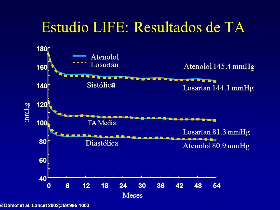Estudio LIFE: Resultados de TA 061218243036424854 Meses 40 60 80 100 120 140 160 180 Sistólic a Diastólica TA Media mmHg Atenolol Losartan Atenolol 14