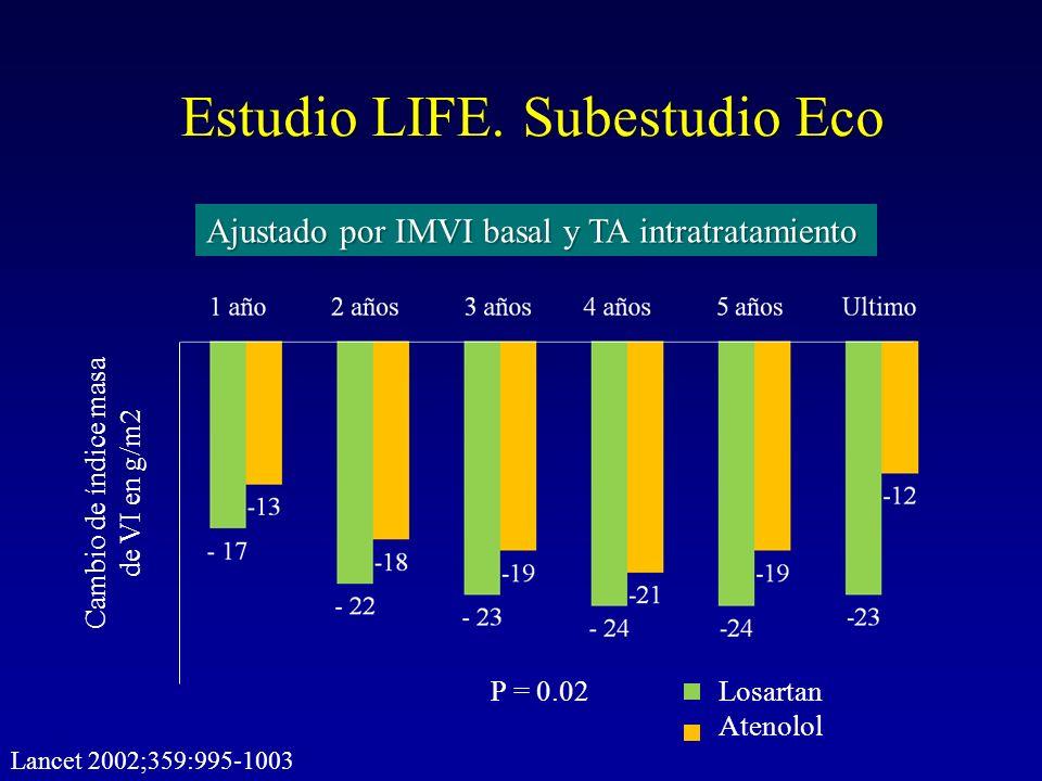 Estudio LIFE. Subestudio Eco Cambio de índice masa de VI en g/m2 Ajustado por IMVI basal y TA intratratamiento P = 0.02Losartan Atenolol Lancet 2002;3