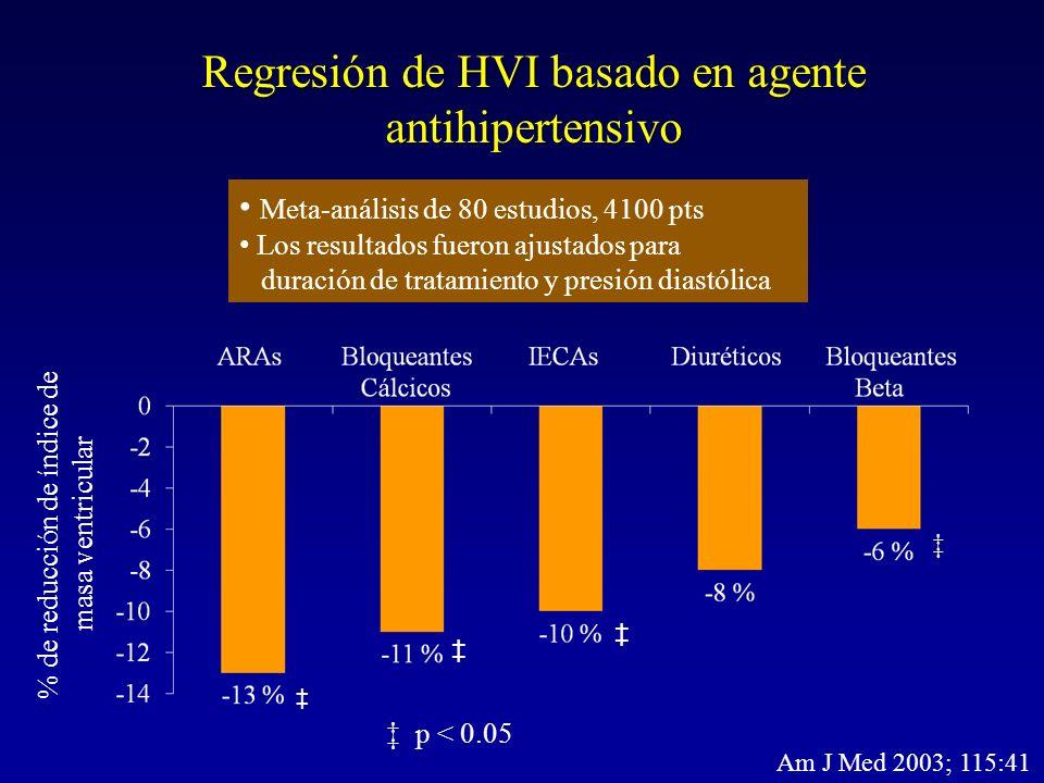Regresión de HVI basado en agente antihipertensivo Meta-análisis de 80 estudios, 4100 pts Los resultados fueron ajustados para duración de tratamiento