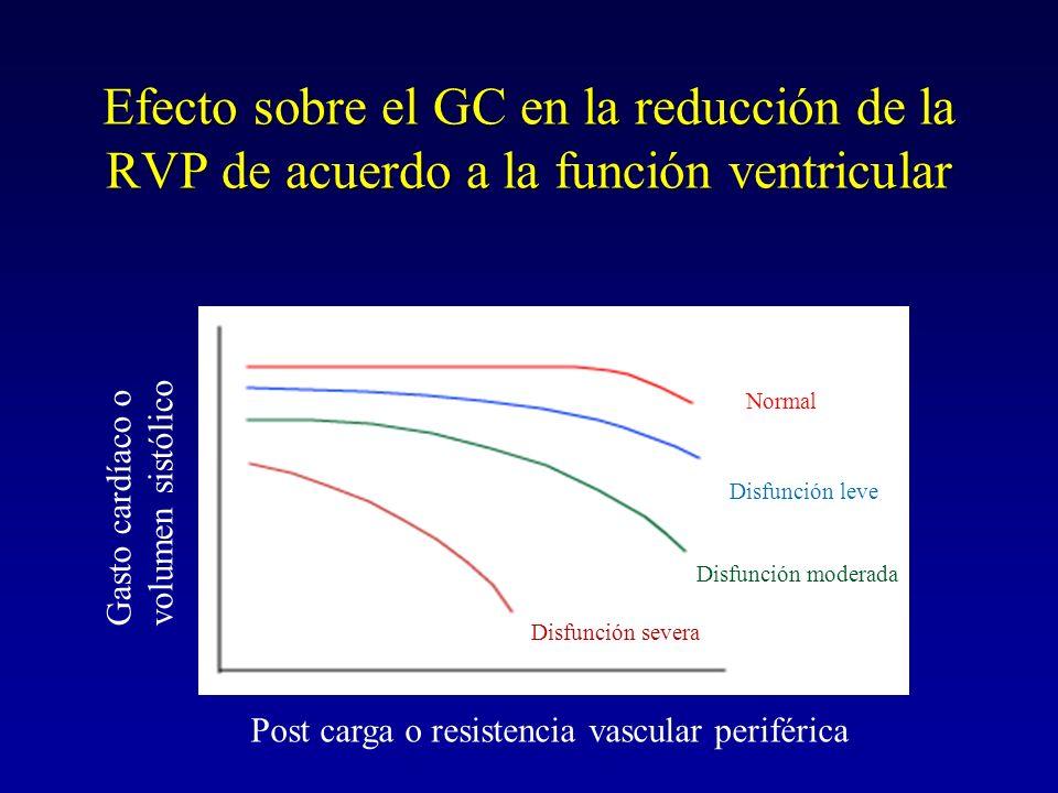 Efecto sobre el GC en la reducción de la RVP de acuerdo a la función ventricular Post carga o resistencia vascular periférica Gasto cardíaco o volumen