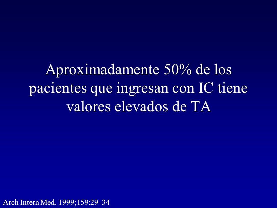 Aproximadamente 50% de los pacientes que ingresan con IC tiene valores elevados de TA Arch Intern Med. 1999;159:29–34