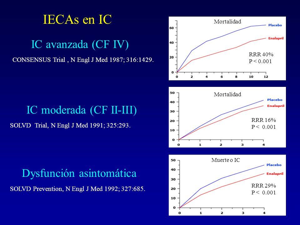 IC moderada (CF II-III) Dysfunción asintomática SOLVD Prevention, N Engl J Med 1992; 327:685. SOLVD Trial, N Engl J Med 1991; 325:293. IC avanzada (CF