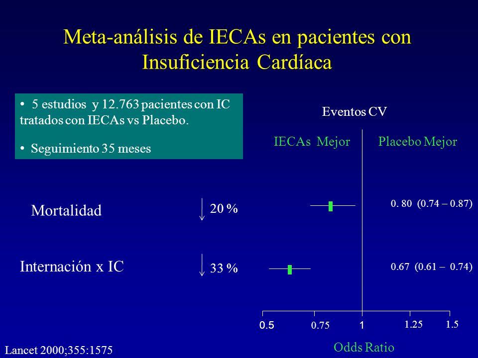 Meta-análisis de IECAs en pacientes con Insuficiencia Cardíaca 1 1.251.5 0.75 0.5 Placebo MejorIECAs Mejor Odds Ratio 5 estudios y 12.763 pacientes co