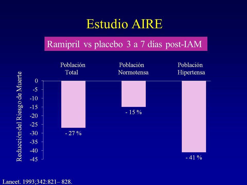 Estudio AIRE Reducción del Riesgo de Muerte Lancet. 1993;342:821– 828. Ramipril vs placebo 3 a 7 días post-IAM