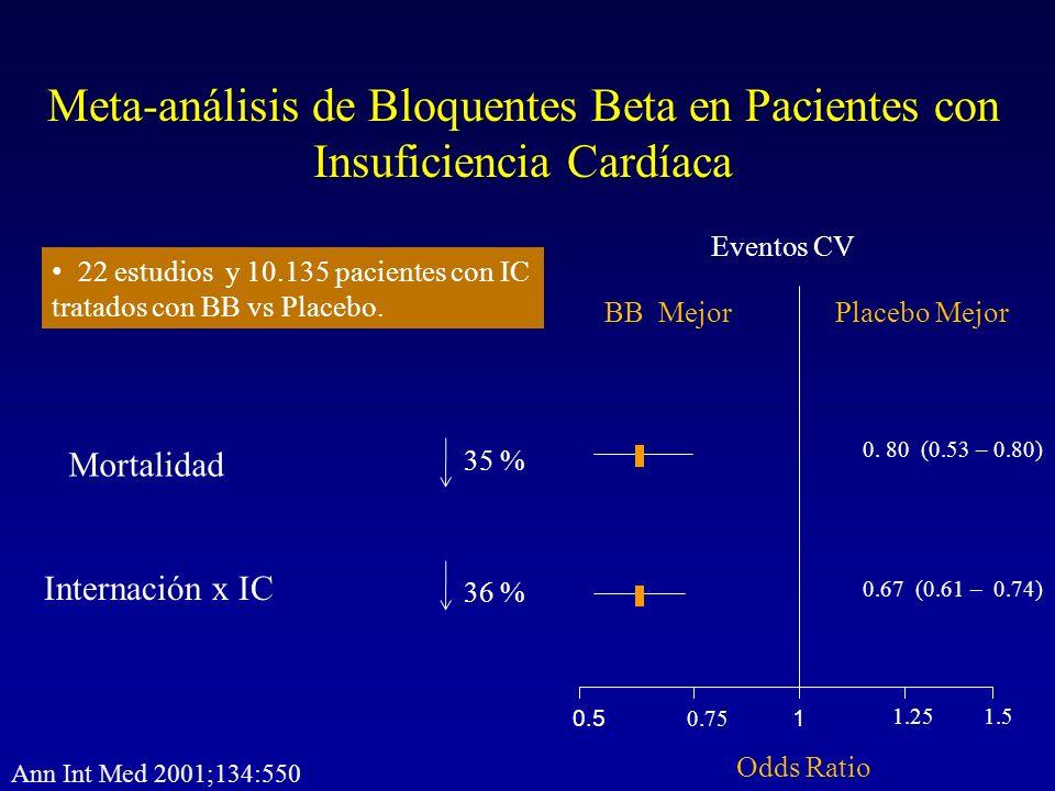 Meta-análisis de Bloquentes Beta en Pacientes con Insuficiencia Cardíaca 1 1.251.5 0.75 0.5 Placebo MejorBB Mejor Odds Ratio 22 estudios y 10.135 paci
