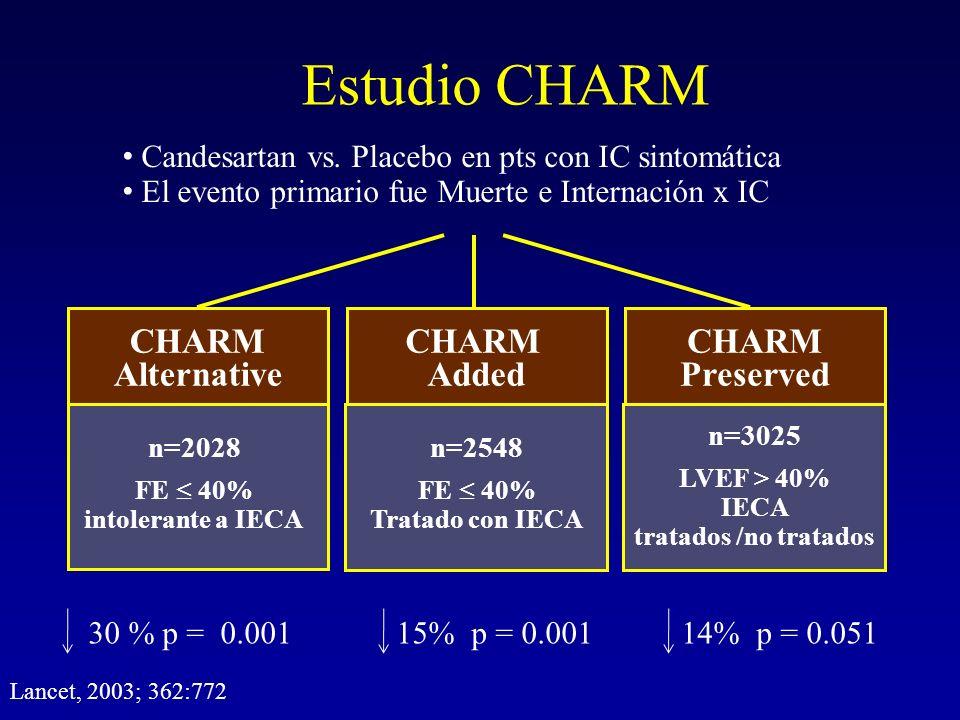 CHARM Added CHARM Preserved Estudio CHARM Candesartan vs. Placebo en pts con IC sintomática El evento primario fue Muerte e Internación x IC CHARM Alt