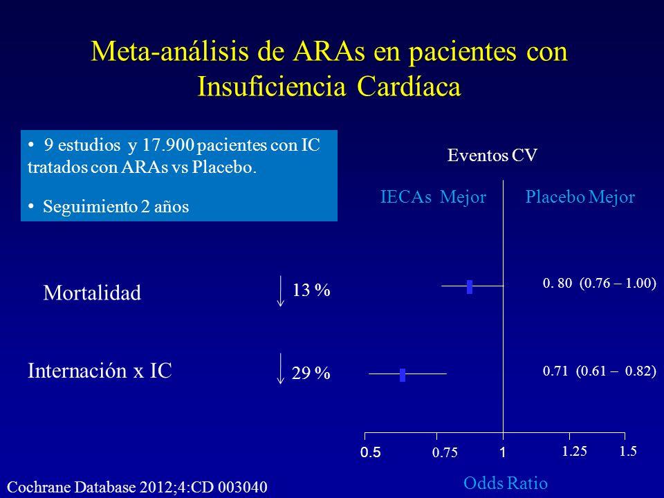 Meta-análisis de ARAs en pacientes con Insuficiencia Cardíaca 1 1.251.5 0.75 0.5 Placebo MejorIECAs Mejor Odds Ratio 9 estudios y 17.900 pacientes con