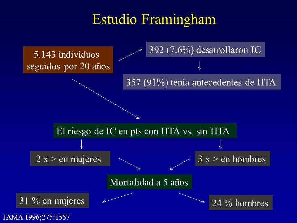 Estudio Framingham 5.143 individuos seguidos por 20 años 392 (7.6%) desarrollaron IC 357 (91%) tenía antecedentes de HTA El riesgo de IC en pts con HT