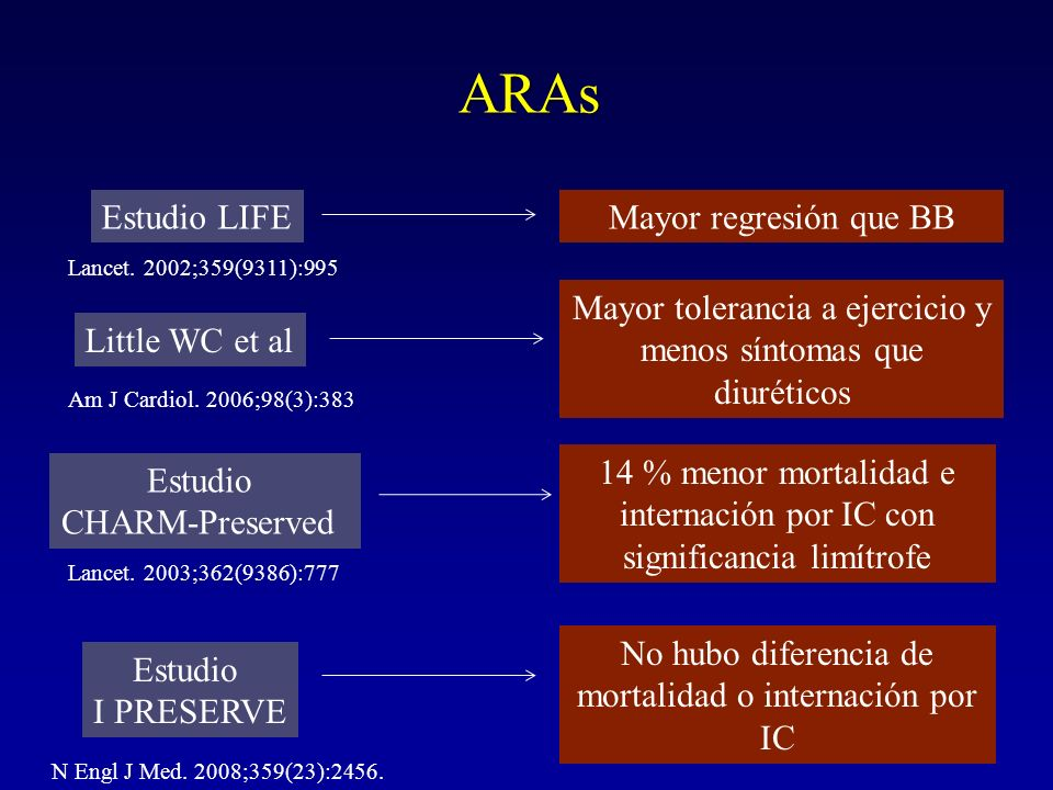 ARAs Estudio LIFEMayor regresión que BB Lancet. 2002;359(9311):995 Little WC et al Mayor tolerancia a ejercicio y menos síntomas que diuréticos Am J C