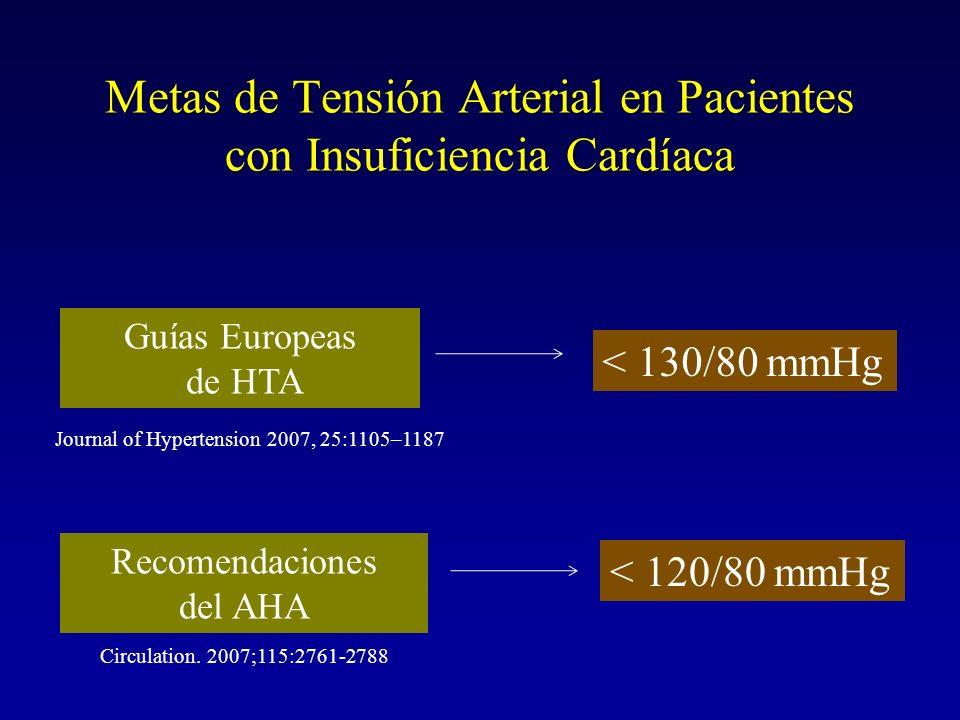 Metas de Tensión Arterial en Pacientes con Insuficiencia Cardíaca Guías Europeas de HTA Recomendaciones del AHA < 130/80 mmHg < 120/80 mmHg Circulatio