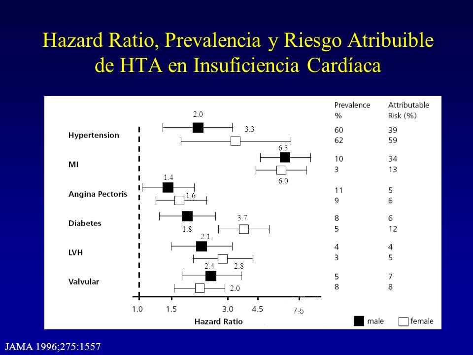 Hazard Ratio, Prevalencia y Riesgo Atribuible de HTA en Insuficiencia Cardíaca 7.5 JAMA 1996;275:1557 2.0 3.3 6.3 6.0 1.4 1.6 1.8 3.7 2.1 2.82.4 2.0