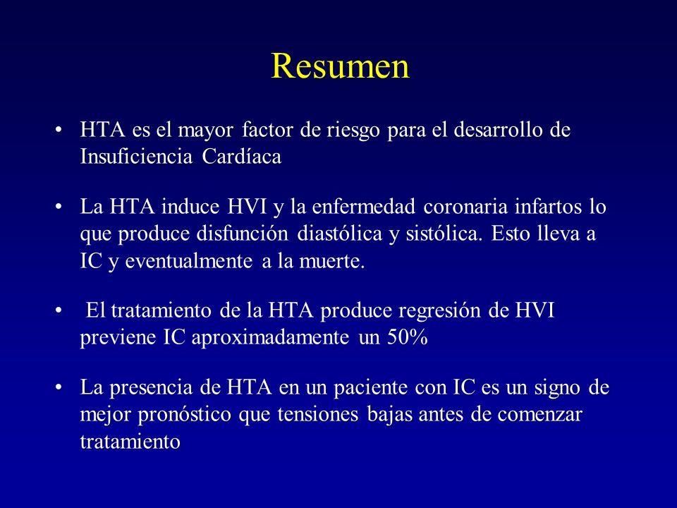 Resumen HTA es el mayor factor de riesgo para el desarrollo de Insuficiencia CardíacaHTA es el mayor factor de riesgo para el desarrollo de Insuficien